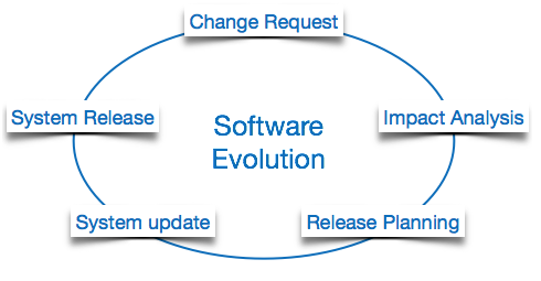 software evolution cycle
