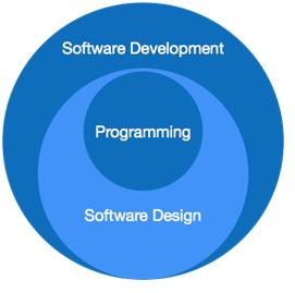 software paradigram