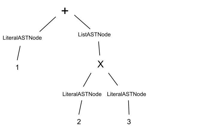 AST-Tree-6
