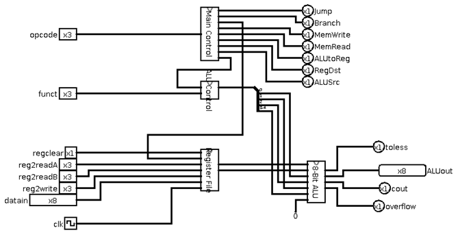 Logic circuits and control signals