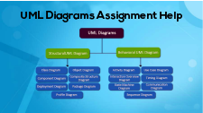 UML Diagrams Assignment Help