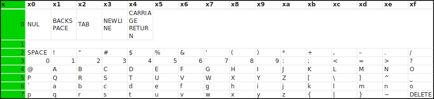 Characters encoding table